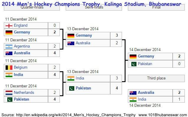 Men's Hockey Champions Trophy, 6th to 14th December 2014 @ Bhubaneswar