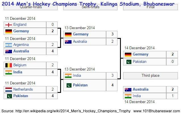 Men's Hockey Champions Trophy, 6th to 14th December 2014 @ Bhubaneswar